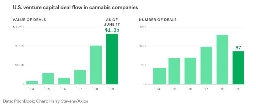 Inversiones en Startups de Marihuana en 2019