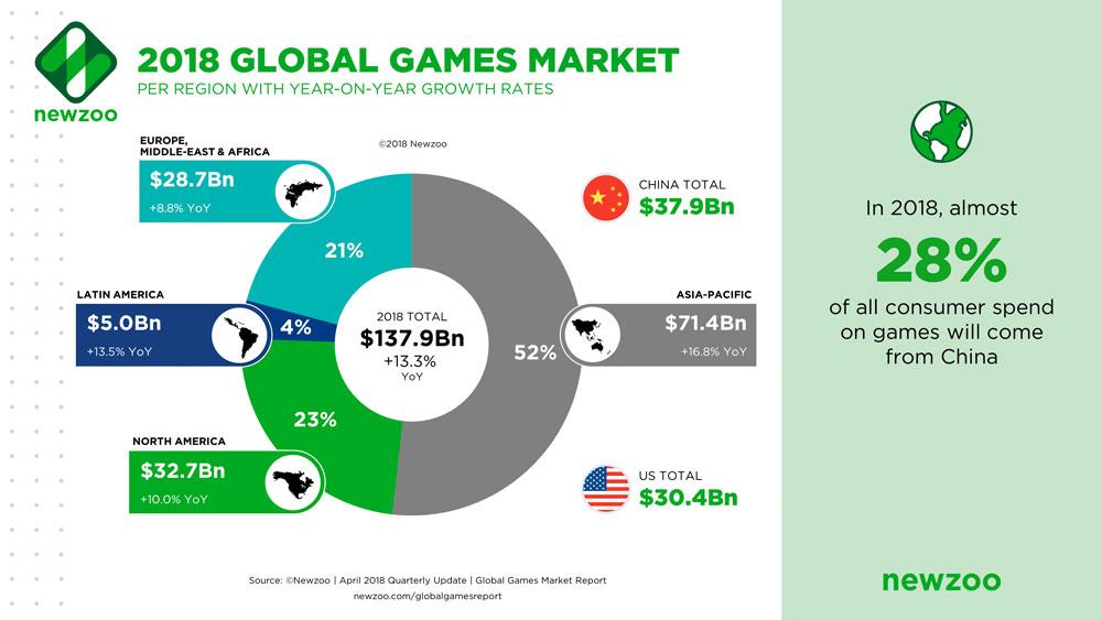 Mercados geográficos videojuegos