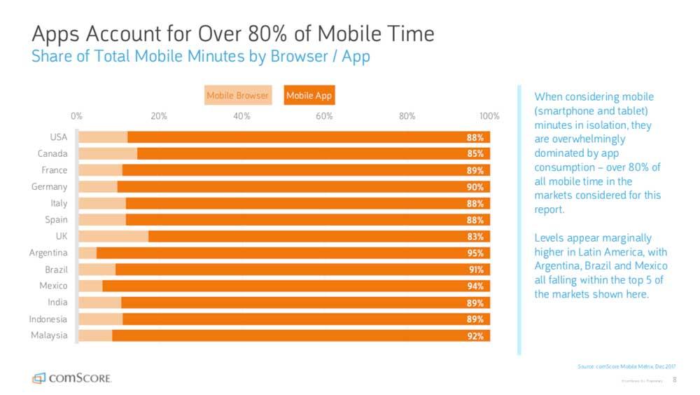 Las apps dominan el 80% del tiempo de conexion de smartphones